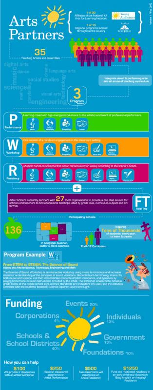 Arts Partners Infographic