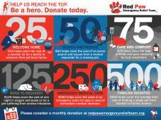 Red Paw Emergency Relief Team